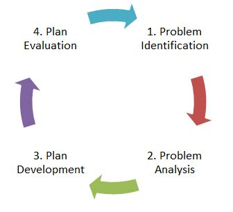 Training and development problem thesis